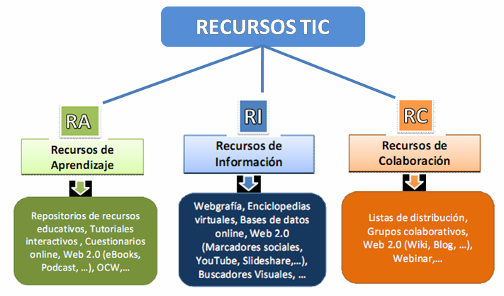recursos_tic